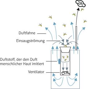 Fangprinzip der Biogents BG-Mosquitaire-CO2 Mückenfalle
