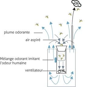 Principe de capture du piège à moustique Biogents BG-Mosquitaire-CO2