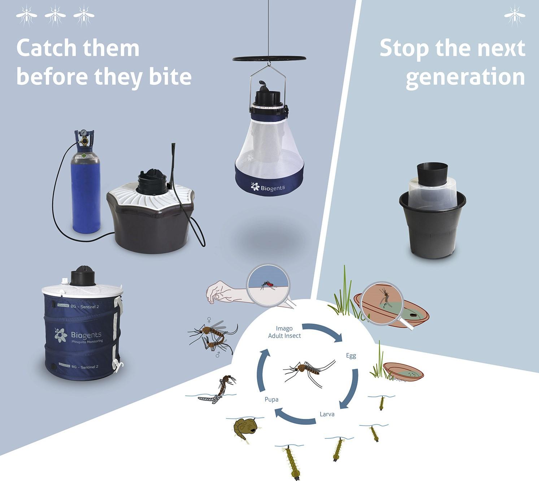 Biogents mosquito traps BG-Sentinel, BG-Mosquitaire, BG-Pro, BG-GAT
